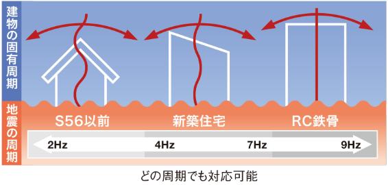 地震のあらゆる周期に対応